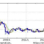 株入門は、1万円から買える インデックス・ファンドから。
